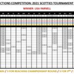 SECC Scotties Predictions: Final Results