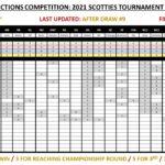 SECC Scotties Predictions Update: Draw 9
